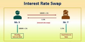 IRS interest rate swap